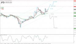 USD/JPY - 4 uur