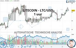 LITECOIN - LTC/USD - 1 uur
