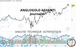 ANGLOGOLD ASHANTI - Journalier