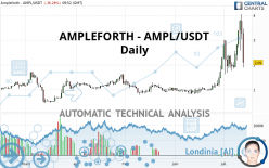 AMPLEFORTH - AMPL/USDT - Journalier