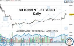 BITTORRENT - BTT/USDT - Journalier