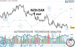 NZD/ZAR - 1 uur