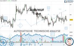AUD/HUF - 1 uur