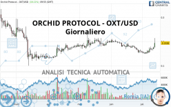ORCHID PROTOCOL - OXT/USD - Giornaliero