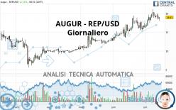 AUGUR - REP/USD - Giornaliero