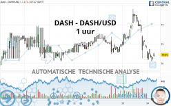 DASH - DASH/USD - 1 uur