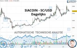 SIACOIN - SC/USD - Dagelijks