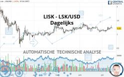 LISK - LSK/USD - Dagelijks