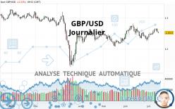 GBP/USD - Journalier