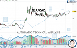 EUR/CAD - Daily