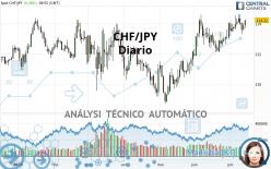 CHF/JPY - Diario