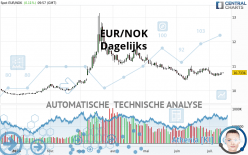 EUR/NOK - Dagelijks