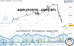 AMPLEFORTH - AMPL/BTC - 1H