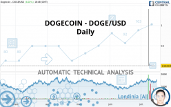 DOGECOIN - DOGE/USD - Journalier