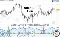 NOK/HUF - 1 uur