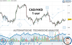 CAD/HKD - 1 uur