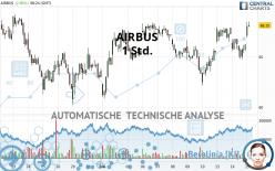 AIRBUS - 1 Std.