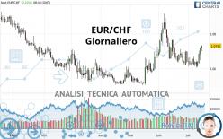 EUR/CHF - Giornaliero