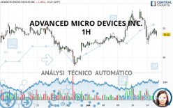 ADVANCED MICRO DEVICES INC. - 1H