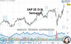 SAP SE O.N. - Semanal