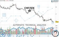 CHF/SEK - 1H