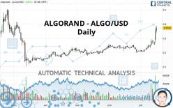 ALGORAND - ALGO/USD - Daily