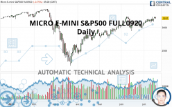 MICRO E-MINI S&P500 FULL1220 - Daily
