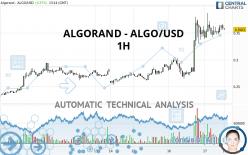 ALGORAND - ALGO/USD - 1H