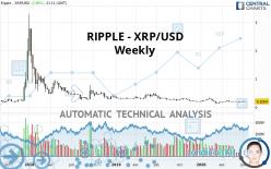 RIPPLE - XRP/USD - Weekly