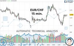EUR/CHF - 15 min.