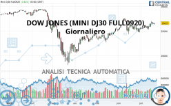 DOW JONES - MINI DJ30 FULL0621 - Giornaliero