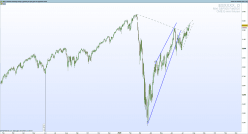 MINI S&P500 FULL1220 - Daily