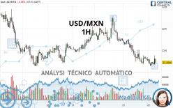 USD/MXN - 1H