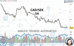 CAD/SEK - 1H