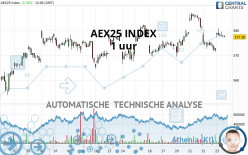 AEX25 INDEX - 1H