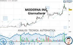 MODERNA INC. - Giornaliero