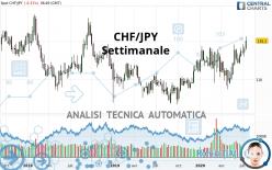 CHF/JPY - Settimanale