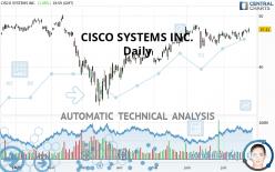 CISCO SYSTEMS INC. - Daily