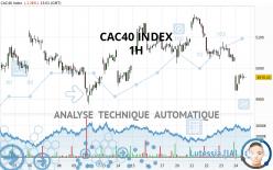 CAC40 INDEX - 1H