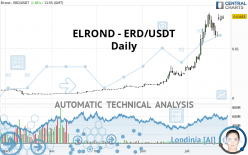 ELROND - ERD/USDT - Daily