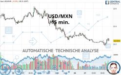 USD/MXN - 15 min.