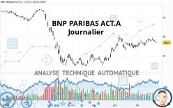 BNP PARIBAS ACT.A - Journalier