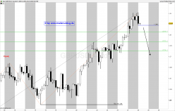 GBP/USD - 4Std.