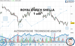 ROYAL DUTCH SHELLA - 1 uur