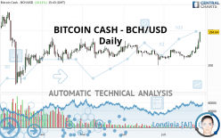 BITCOIN CASH - BCH/USD - Daily