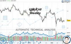 GBP/CHF - Weekly