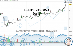ZCASH - ZEC/USD - Daily