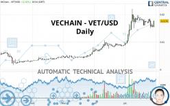 VECHAIN - VET/USD - Daily