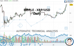 RIPPLE - XRP/USD - Daily