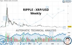 RIPPLE - XRP/USD - Hebdomadaire